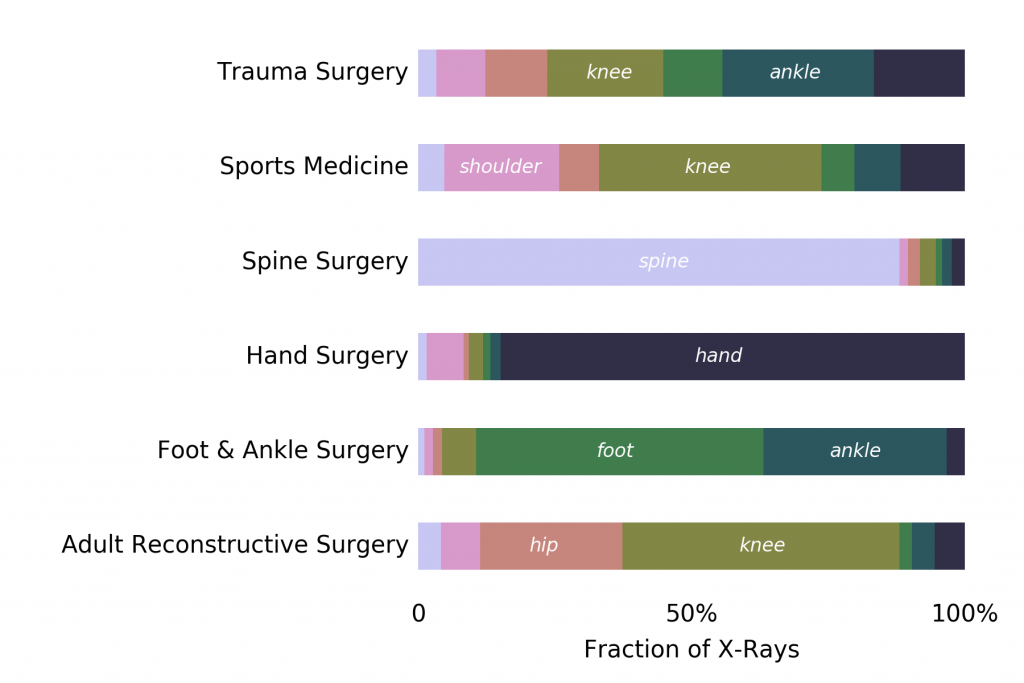 Graphic showing the Fraction of X-rays across different types of treatments