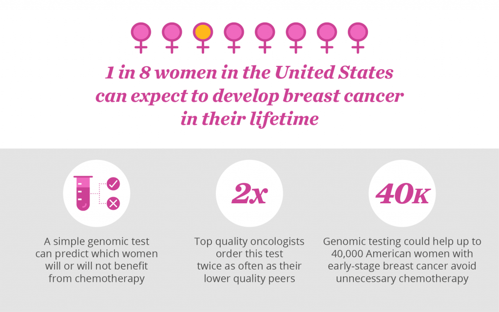 1 in 8 woman in the U.S. can expect to develop breast cancer in their lifetime.
