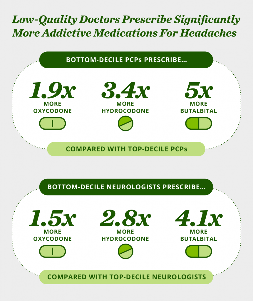 Low-Quality Doctors Prescribe Significantly More Addictive Medications for Headaches