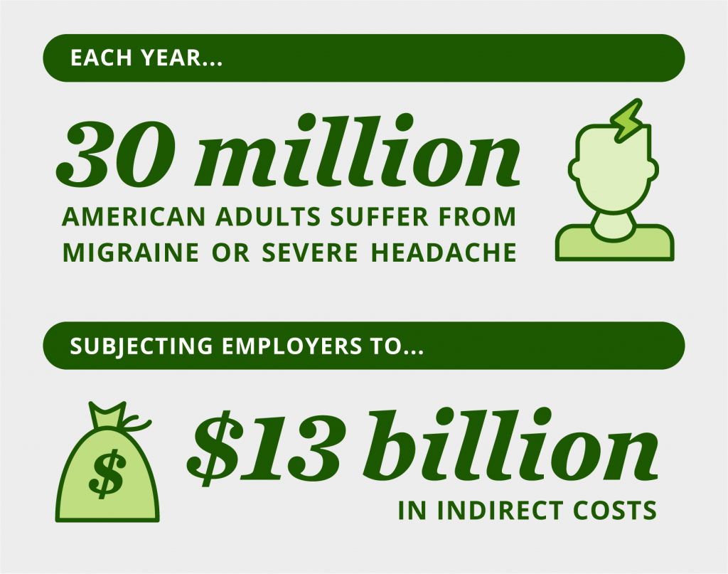 Chart each year 30 million American adults suffer from migraine or severe headache