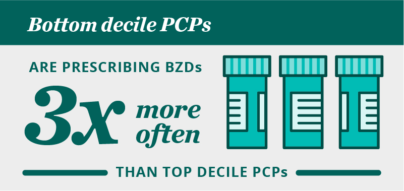 Bottom decile PCPs are prescribing BZDs 3x more often than top decile PCPs