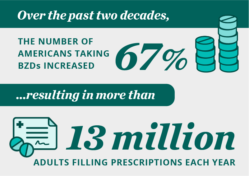 Over the past two decades, the number of Americans taking BZDs increased 67% resulting in more than 13 million adults filling prescriptions each year