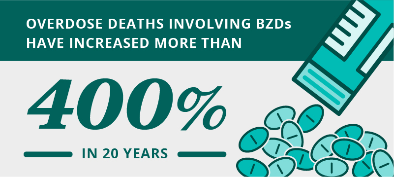 overdose deaths involving BZDs have increased more than 400% in 20 years