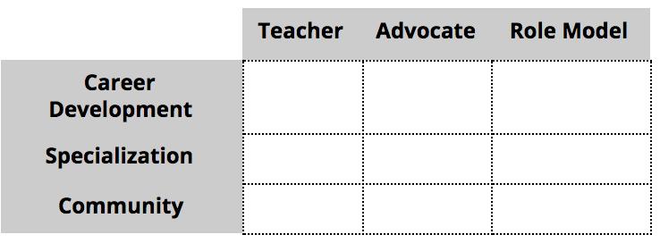Table: teacher, advocate, role model, career development, specialization, community