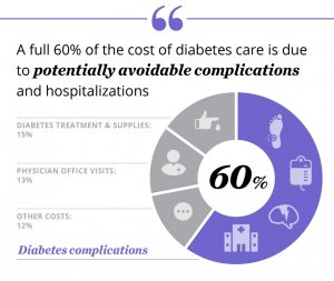avoidable complications chronic disease